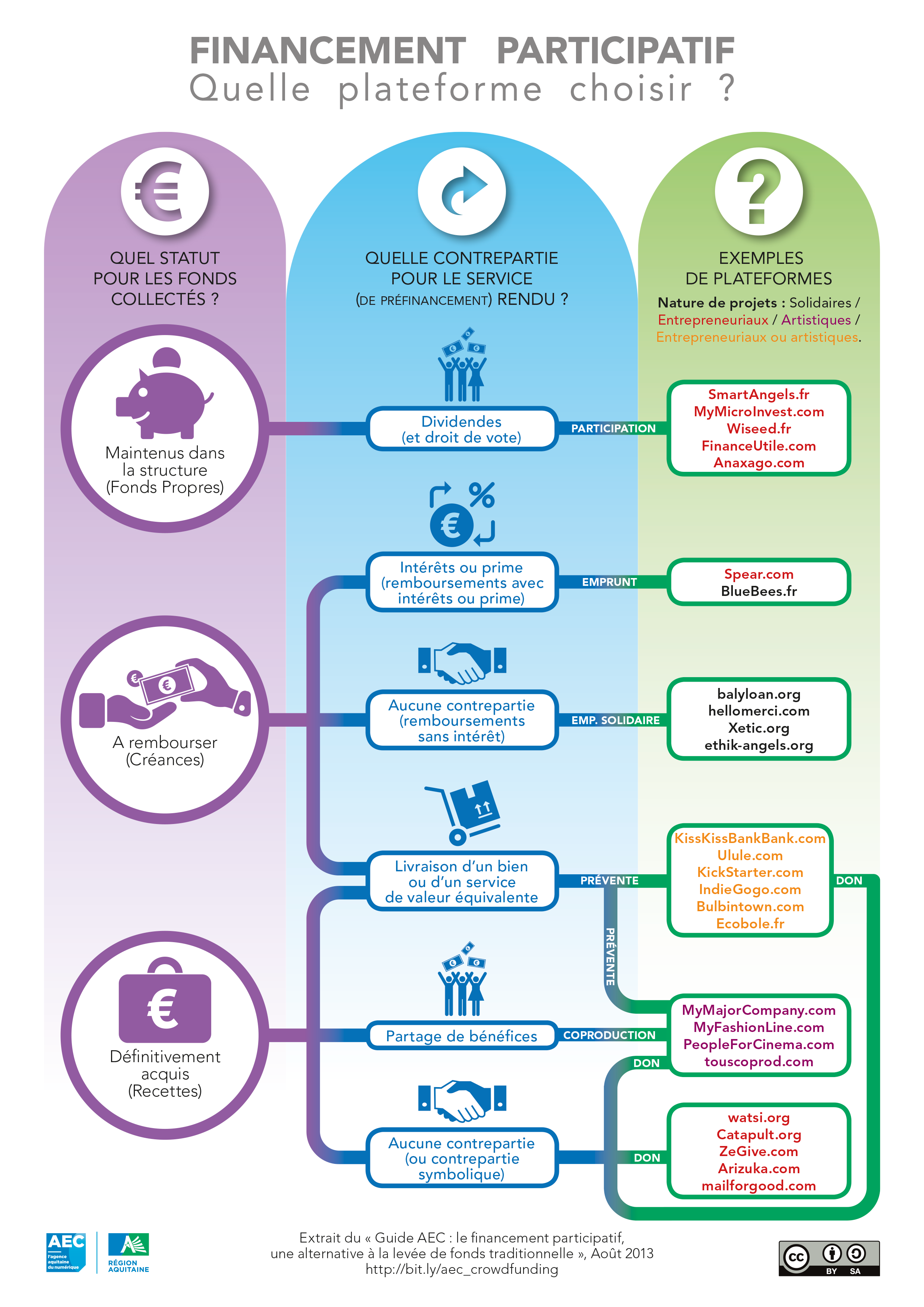Infographie sur le choix d'une plateforme de crowdfunding