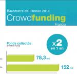 Les chiffres du crowdfunding en 2014 en France