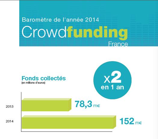 Baromètre du crowdfunding en 2014