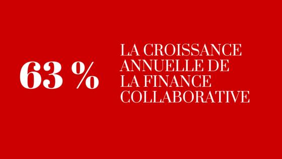 63 % de croissance annuelle pour la finance collaborative