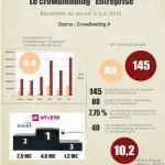Baromètre du Crowdlending «Entreprise» du 1er semestre 2015