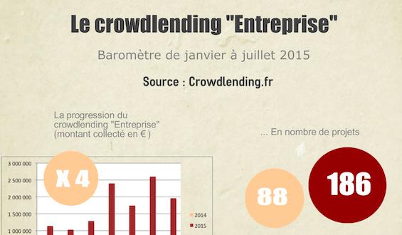 2nd baromètre du crowdlending