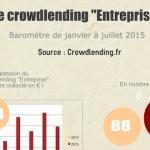 Baromètre du crowdlending «entreprise» de Juillet 2015