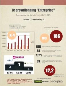 Baromètre du crowdlending de janvier à Juillet 2015