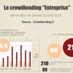 Baromètre du Crowdlending «Entreprise» d'août 2015