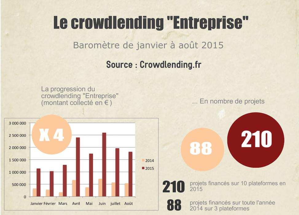 Baromètre du crowdlending Août 2015