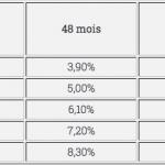 Credit.fr : Des changements importants pour les prêteurs !
