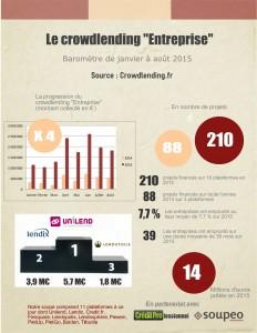 Baromètre du crowdlending de janvier à août 2015
