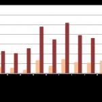 Baromètre du crowdlending «Entreprise» de septembre 2015