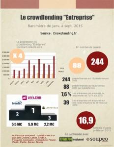 Baromètre du crowdlending de septembre 2015