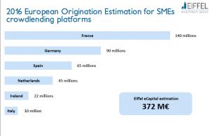Estimation du crowdlending en Europe en 2016