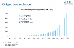 Evolution du volume du crowdlending depuis 2007
