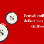 Crowdlending et défauts : les vrais chiffres