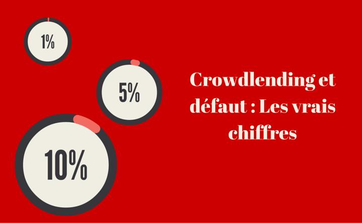 Défauts en crowdlending : les chiffres