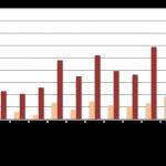 Baromètre du crowdlending «Entreprise» à fin octobre 2015