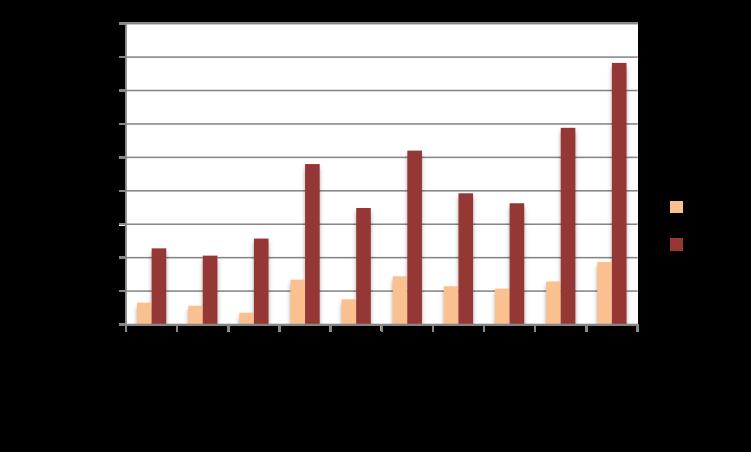 Les chiffres du crowdlending à fin octobre 2015