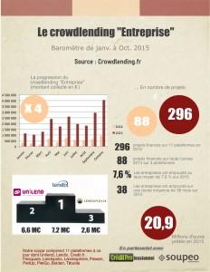 Le baromètre du crowdlending 2015 en infographie