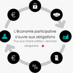 Investbook : Plateforme de crowdfunding obligataire 50 € offerts