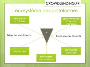 L'Eco-systeme des plateformes de crowdfunding
