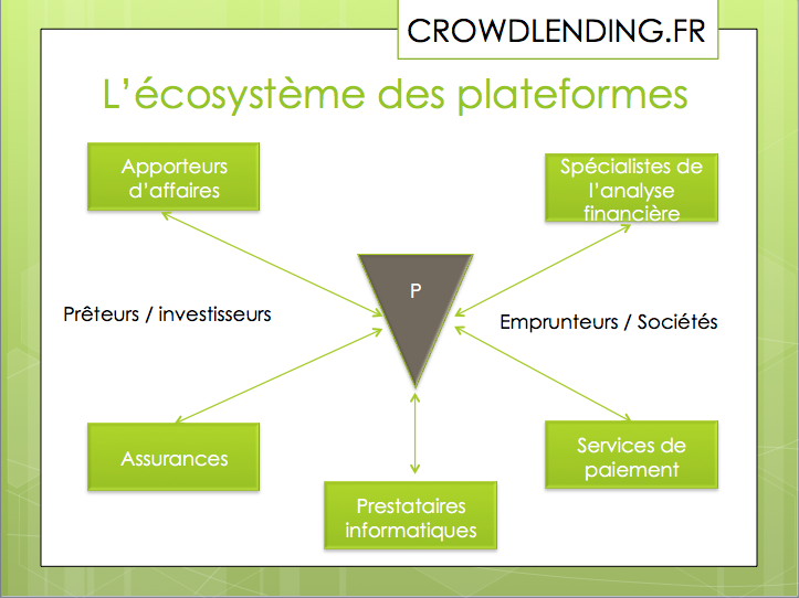 http://www.crowdlending.fr/wp-content/uploads/2015/12/Eco-systeme-plateforme.png