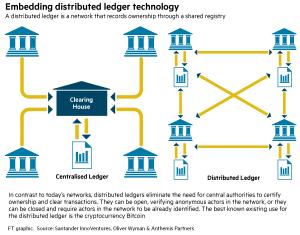 Blockchain : système décentraliséBlockchain : système décentralisé