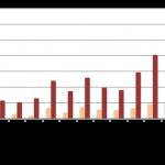 Baromètre du crowdlending «Entreprise» à fin novembre 2015