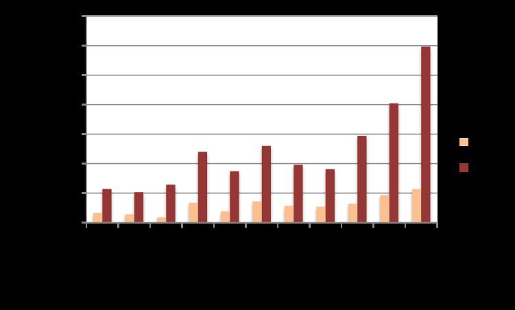 Barometre du crowdlending de novembre 2015 : Record mensuel