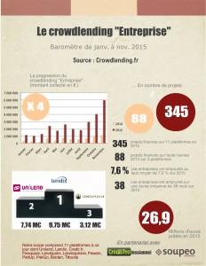 Baromètre du crowdlending à fin novembre 2015