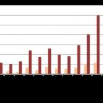 Baromètre du crowdlending «entreprise» de décembre 2015
