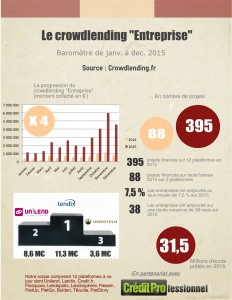 Baromètre du crowdlending en France en 2015