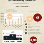 Baromètre du crowdlending «Entreprise» de janvier 2016