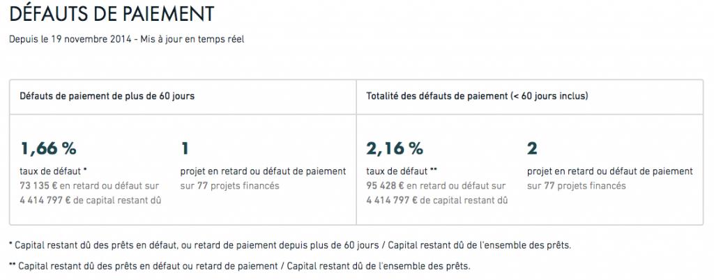 Statistique LENDOPOLIS : taux de défaut, incidents de paiement