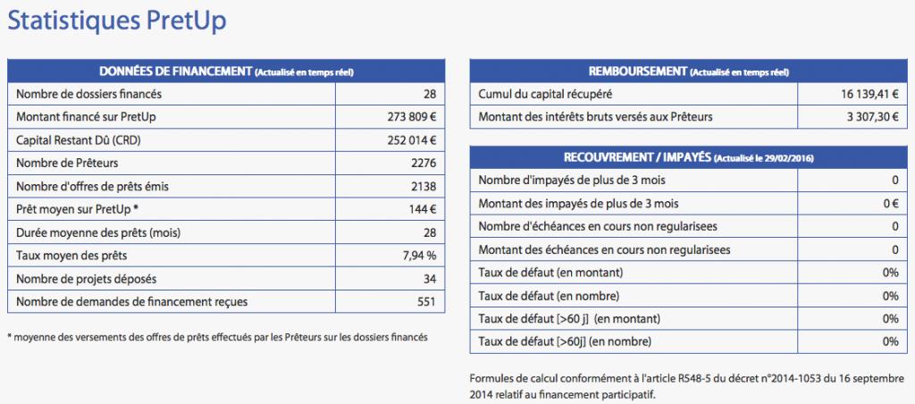 Statistique Pretup : Taux de défaut, incidents de paiement