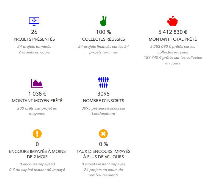 Statistique Lendosphère : Taux de défaut, incidents de paiement