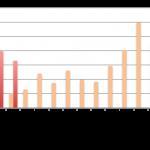 Baromètre du crowdlending «Entreprise» de février 2016