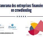 Crowdlending : La grande enquête (février 2016)