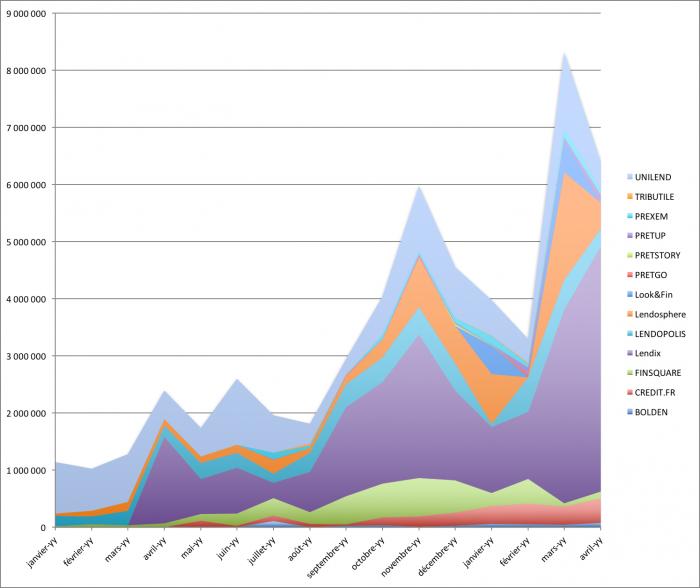 Evolution du marche du crowdlending de janvier 2015 à avril 2016