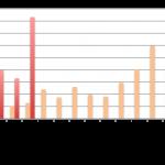 Baromètre du crowdlending «Entreprise» de mars 2016