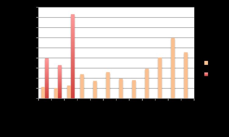Evolution du crowdlending en mars 2016 par rapport à 2015