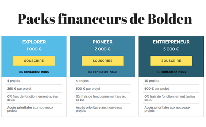 Packs financeurs Bolden : investissement automatique