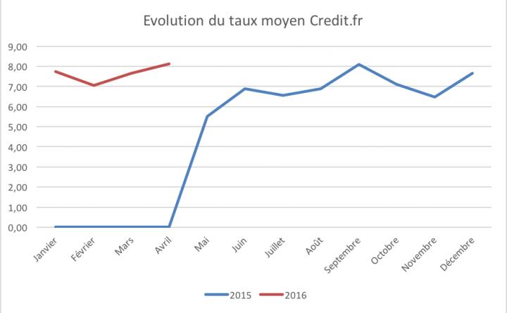 Evolution de la plateforme Credit.fr depuis 2015