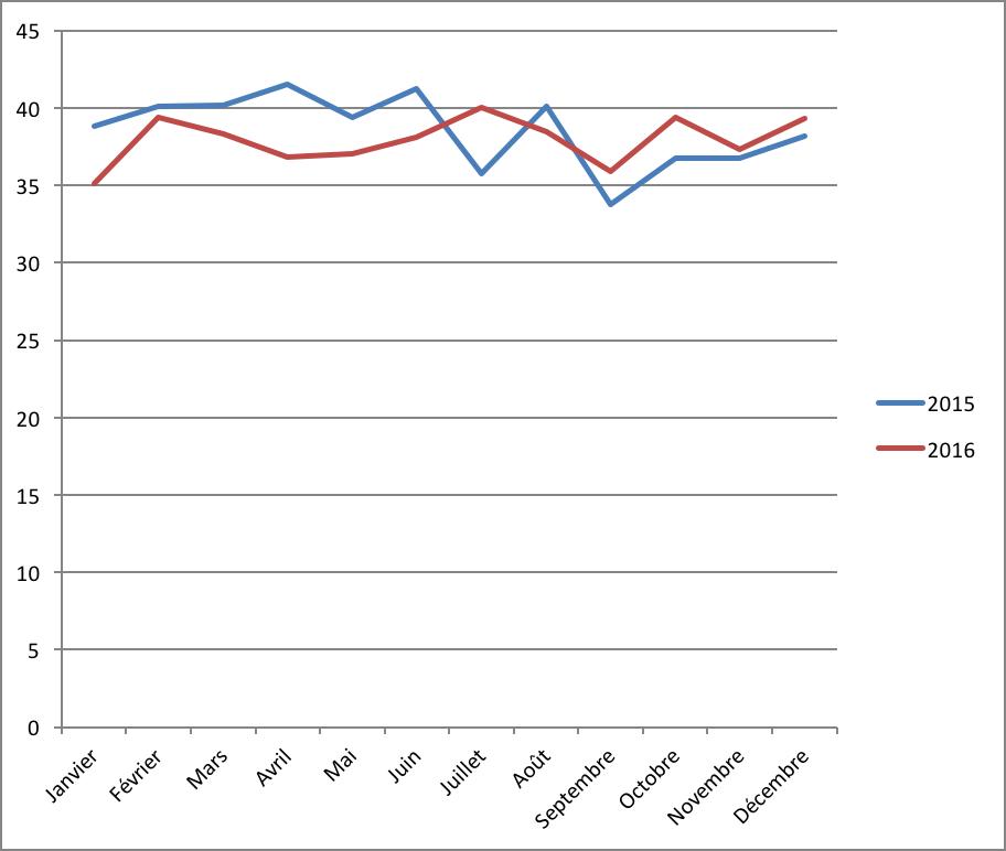 Evolution de la durée des prêts en crowdlending en 2015 et 2016