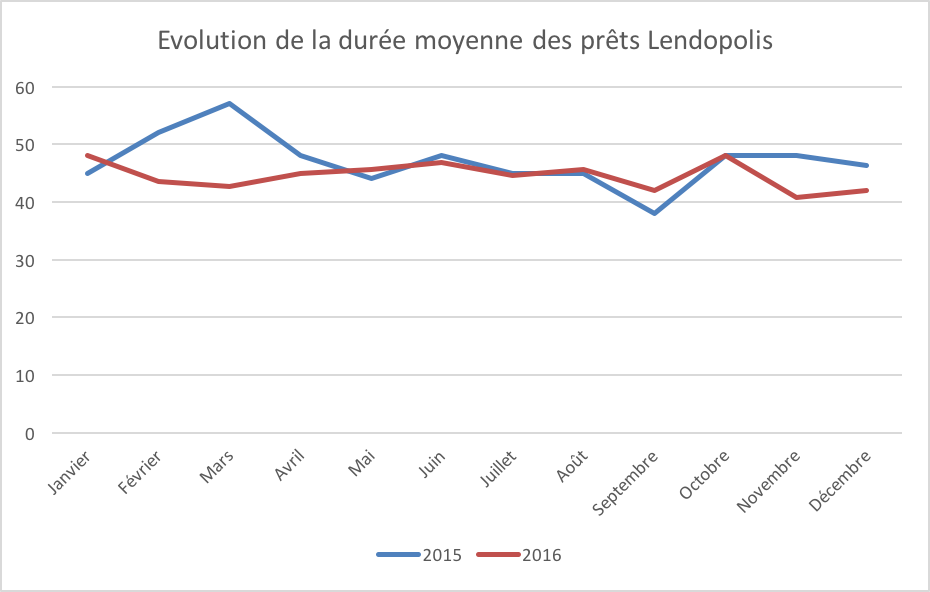 Evolution duree moyenne lendopolis