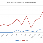 Credit.fr : Evolution de la plateforme depuis 2015