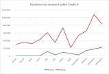 Evolution montant financé credit.fr