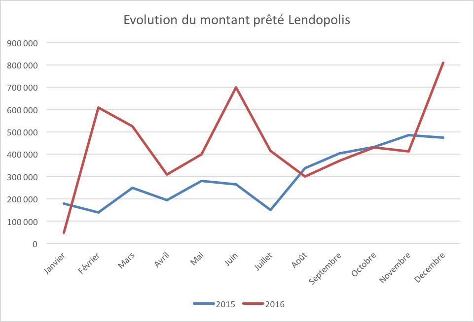 Evolution montant financé lendopolis
