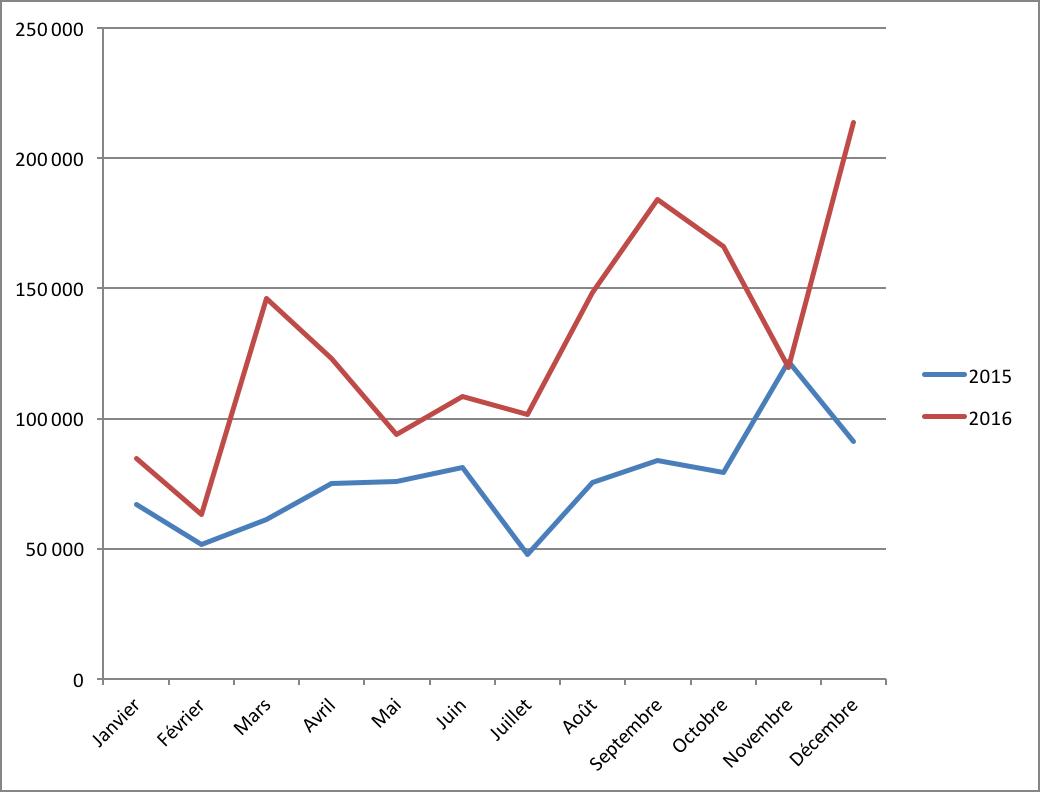 Evolution du montant moyen des prêts en crowdlending en 2015 et 2016