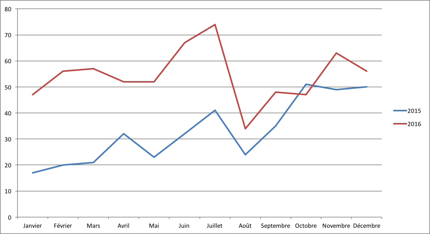 Evolution du nombre de projets en crowdlending en 2015 et 2016