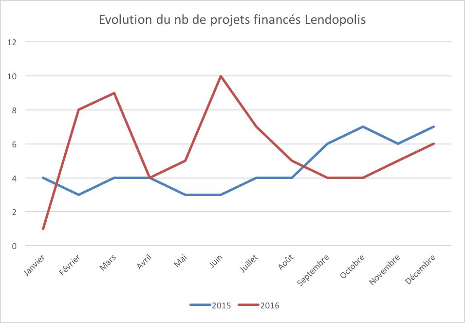 Evolution nombre projets financés par lendopolis