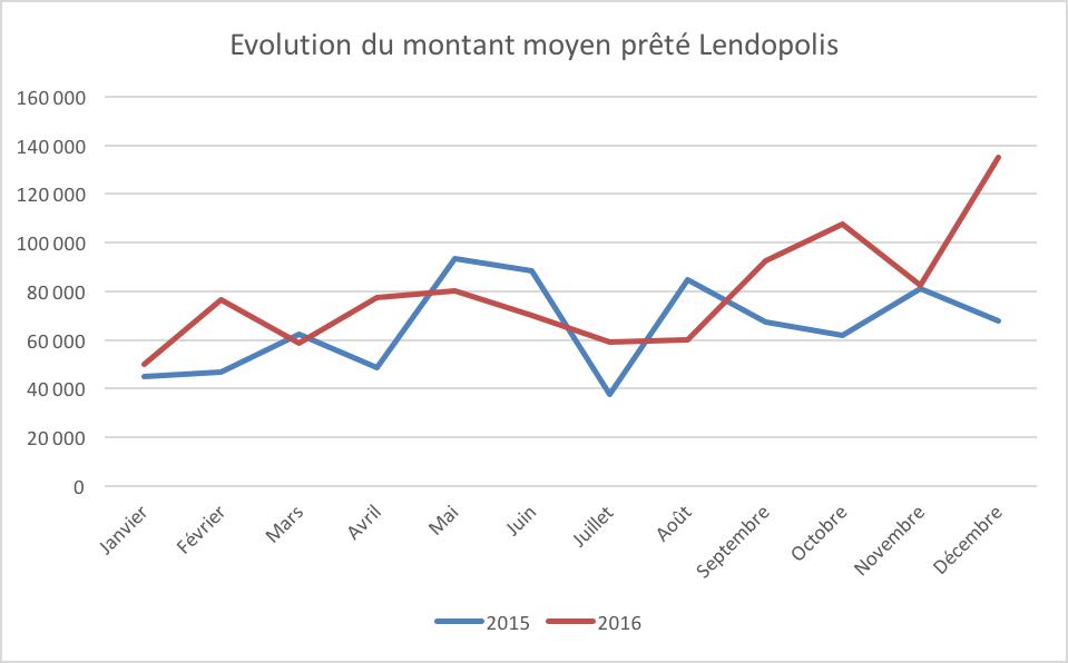 Evolution pret moyen lendopolis